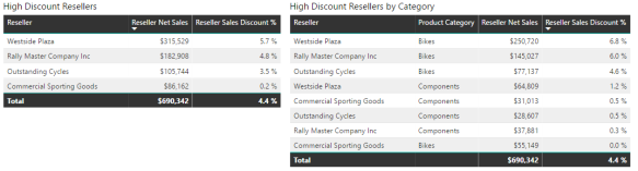 High Value Discount Resellers DAX Measure | Insight Quest