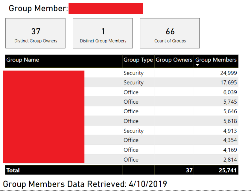 Power BI Admin Datasets – Insight Quest